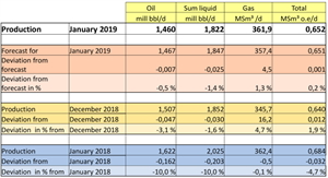 NPD reports production figures for January 2019