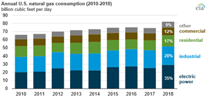 EIA: Power sector pushed domestic U.S. natural gas consumption to new record in 2018