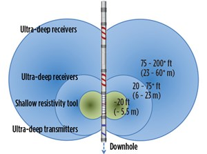 Fig. 1. The EarthStar ultra-deep resistivity tool.
