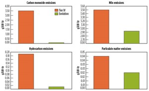Fig. 4. Comparison between EWS's custom turbine and Tier IV diesel emissions standards.