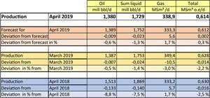 Norwegian production figures show decrease in condensate