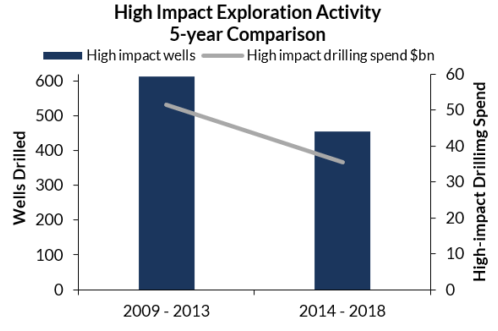 Supermajors lead the way in high impact exploration