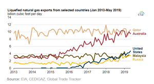 LNG exports from selected countries (1/2013 - 5/2019)