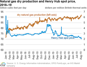 EIA: Natural gas production at record-high levels despite low prices