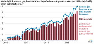 EIA: Natural gas deliveries to U.S. LNG export facilities set a record in July