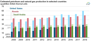 EIA: U.S. leads global oil and production, with record growth in 2018