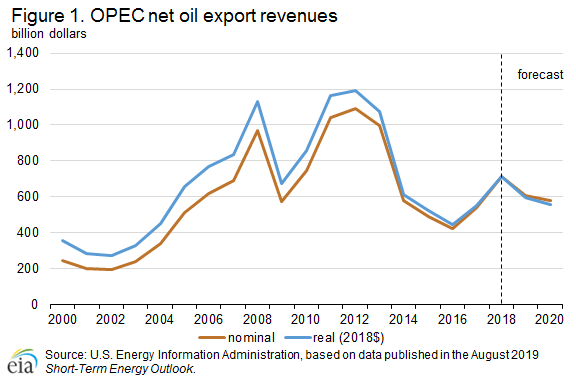 OPEC's Market Share Sinks, No Sign of Wavering on Supply Cuts