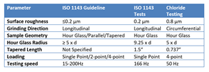Table 1: Test parameters for the different fatigue tests