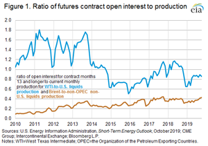 Figure 1. Ratio of futures contract open interest to production