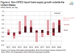 Figure 4. Non-OPEC liquid fuels supply growth outside the United States