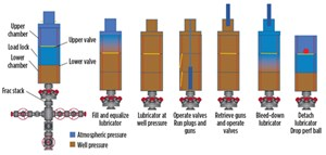 Fig. 2. Freedom Series multi-chamber valve operation enables conveyance of wireline tools into the well without manual operation of the frac stack gate valve.