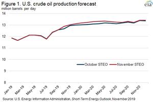 Figura 1. Previsão da produção de petróleo dos EUA