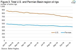 Figura 3. Total de plataformas de petróleo da região dos EUA e da bacia do Permiano