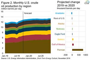 Figura 2. Produção mensal de petróleo dos EUA por região