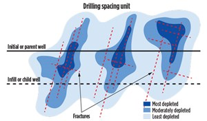 Fig. 2. Provided the initial well has produced 250,000 reservoir barrels of total fluid, the dark color represents pressure depletion associated with drainage along the fractures.