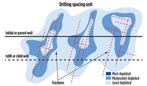 Fig. 3. To mitigate the effect of drainage of the initial well, both on the fracture efficacy of the new well and on the continued production of the initial well, water is injected into the original or initial wellbore. The water fills the high-perm fractures, reducing the effects of drainage.