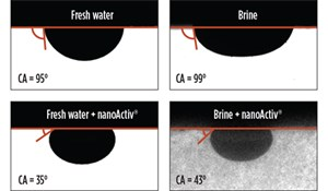 Fig. 4. Oil droplets equilibrated on the oil-saturated Montney cores immersed in fresh water, reservoir brine, fresh water + nanoActiv and brine + nanoActiv, respectively.