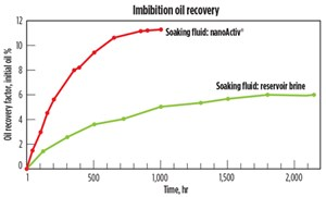 Fig. 5. Oil recovery factor vs. time for twin core plugs immersed in brine and product solution.