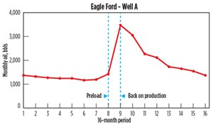 Fig. 6. Eagle Ford Well A. Data Source: Drilling Info.