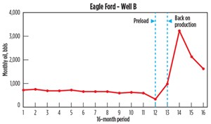Fig. 7. Eagle Ford Well B. Data Source: Drilling Info.