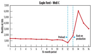 Fig. 8. Eagle Ford Well C. Data Source: Drilling Info.