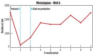 Fig. 9. Mississippian Well A. Data Source: Drilling Info.