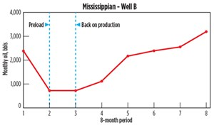 Fig. 10. Mississippian Well B. Data Source: Drilling Info.