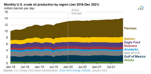 Source: U.S. Energy Information Administration, Short-Term Energy Outlook, January 2020
