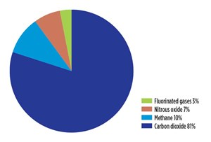 Fig. 1. U.S. greenhouse gas emissions, by gas, 2009, million metric tons, CO₂-equivalent. Source: U.S. Department of Energy, Energy Information Administration, 2009.