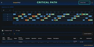 Fig. 3. A critical path dashboard enables operators to visualize workflow in real time, providing in-depth knowledge of an operation's critical path. This feature allows engineers to reduce NPT and record PEG.