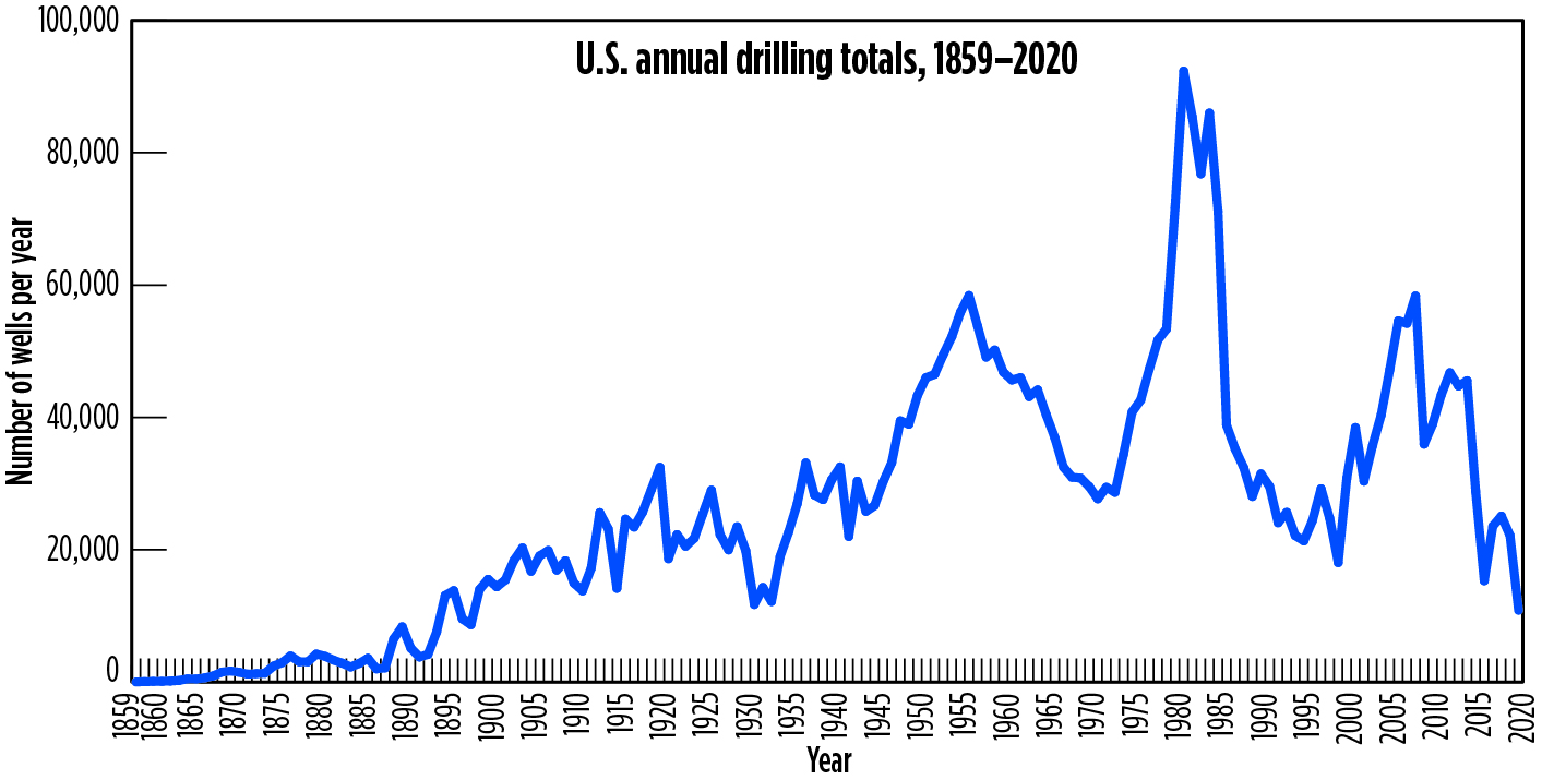 U.S. drilling total for 2020 will be lowest in more than 80 years