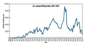 Рис. 2. Как легко показывает эта диаграмма, бурение в США пережило множество взлетов и падений за последние 161 год. Общее количество пробуренных скважин в 2020 году может быть самым низким с 1898 года. Диаграмма: текущие и архивные данные World Oil.