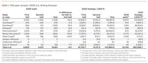 Таблица 1. Среднегодовой пересмотр прогноза бурения в США на 2020 год.