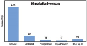 Fig. 2. In the 2000 and 2001 bidding rounds for exploratory acreage, which uncovered pre-salt fields, Shell, former Galp and Repsol were the first IOCs to embrace Petrobras' new offshore geological model. Now, they are among Brazil's top oil producers. Chart: ANP.