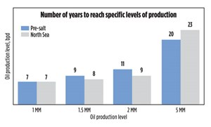 Fig. 3. Mainly due to well productivity and technological innovations, the pace of pre-salt production development has been very similar to the North Sea's development. By 2030, if pre-salt achieves a 5.0-MMbopd production level, pre-salt might become the most prolific offshore province of all time. Chart: ANP and BP <i>Statistical Review.</i>