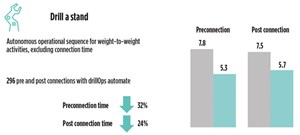 Fig. 2. For weight-to-weight activity, the system is equipped with a degree of autonomy, which reduced pre-connection time 32% and post-connection time 24%. Source: Schlumberger.