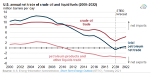 U.S. will import 62% more crude by 2022 due to domestic production declines, says EIA