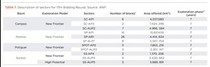 Table 1. Description of sectors for 17th Bidding Round, Source: ANP.