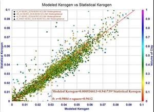 Fig. 2. Cross-plot demonstrates strong correlation of modeled kerogen to statistical kerogen for blind wells.
