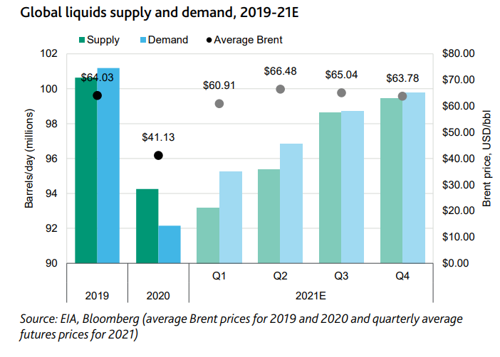 Outlook for the global energy industry revised to positive on higher oil prices, recovery in demand
