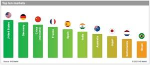 IHS Markit Global Renewables Markets Attractiveness Rankings