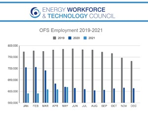 Energy Workforce and Technology Council data on oilfield services jobs, 2019 - 2021.