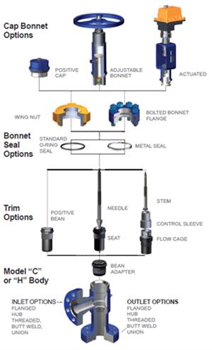 Salah satu jenis choke body dapat diadaptasi menjadi beberapa variasi model dalam tipe trim, ukuran dan cara kerja.