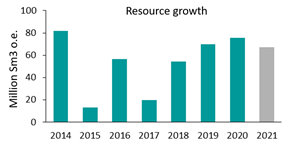 Resource growth first half of 2021 compared with previous whole years.