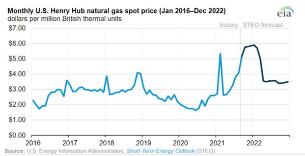 La EIA espera que los precios del gas natural en EE. UU. Se mantengan altos durante el invierno