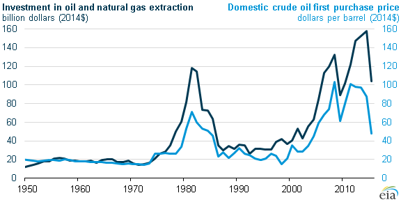 Sustained low oil prices could reduce E&P investment: EIA