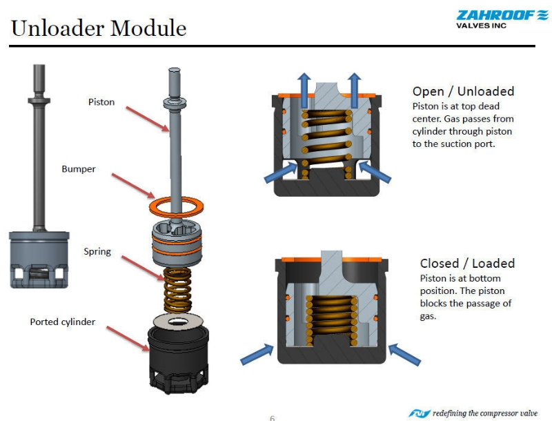 Zahroof Valves Launches Zvi Unloader Valve