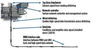 Fig. 1. There are five main components to the IntelliServ Network.