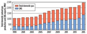Fig. 1b. Australia gas production trends. Source: APPEA and EnergyQuest.