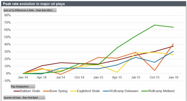Analyst touts industry's cost reductions in U S  shale plays